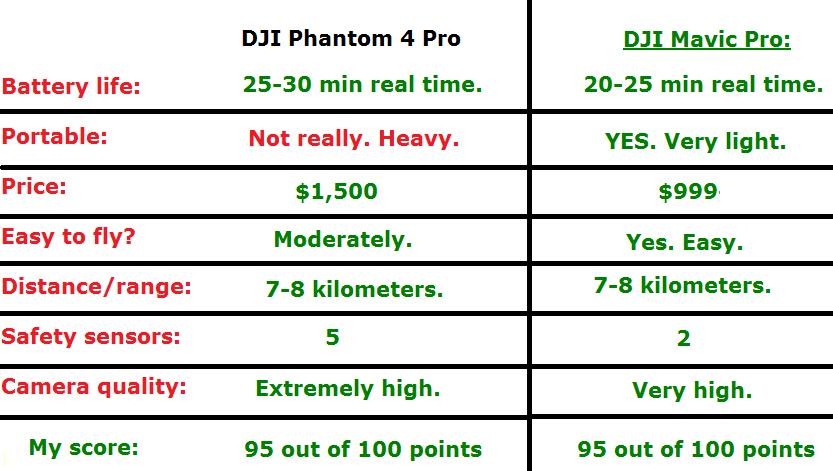 phantom 4 pro vs mavic pro chart comparison