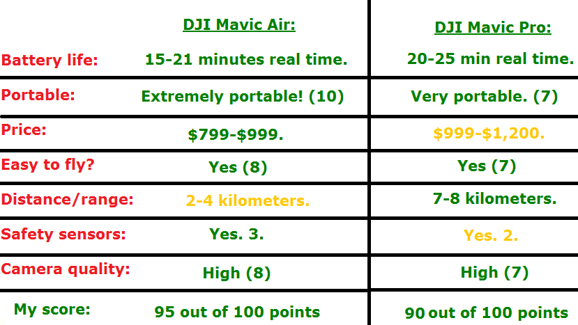 mavic pro vs mavic air chart comparison