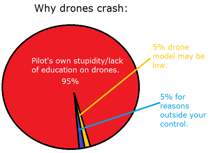 why do drones crash